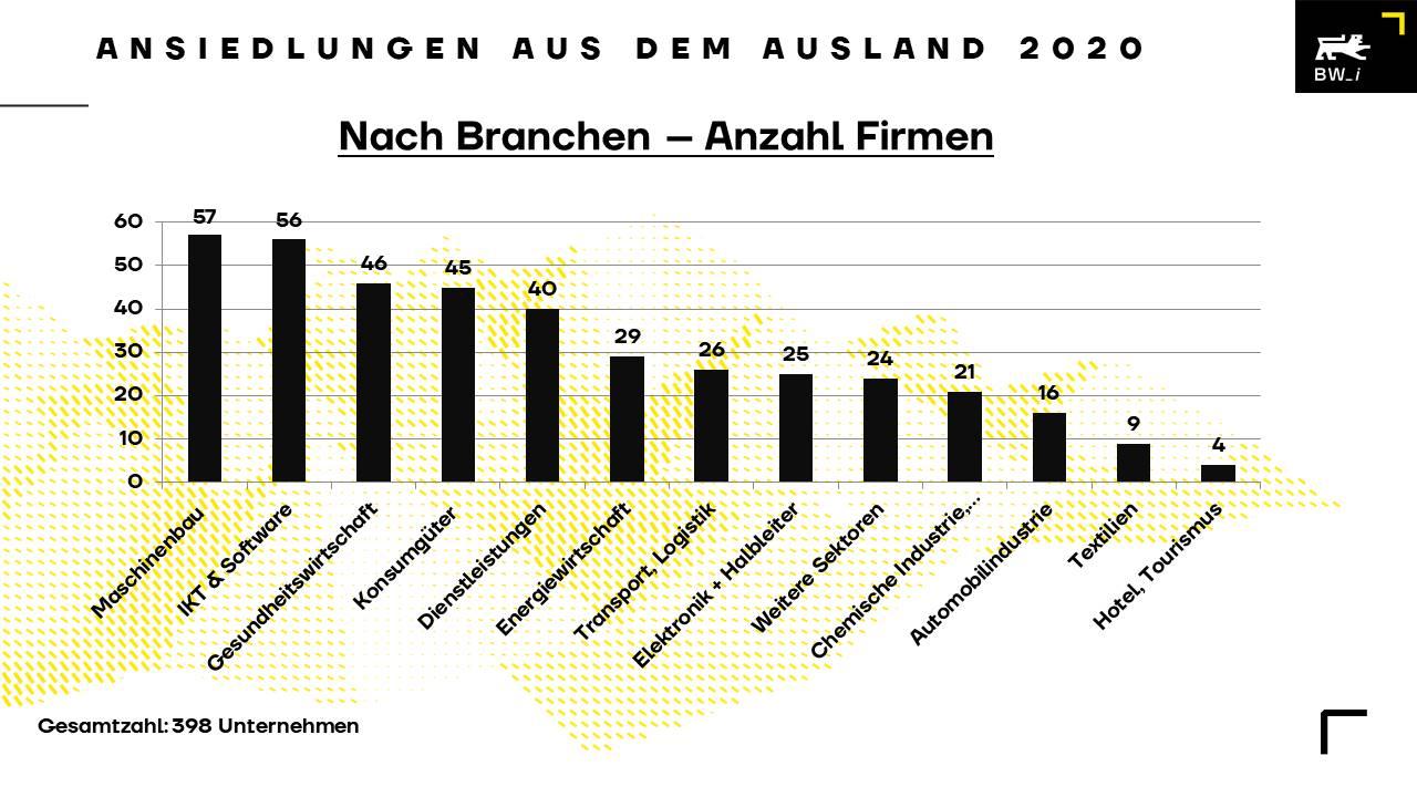 Ausländische Investitionen 2020: Baden-Württemberg weiterhin gefragt