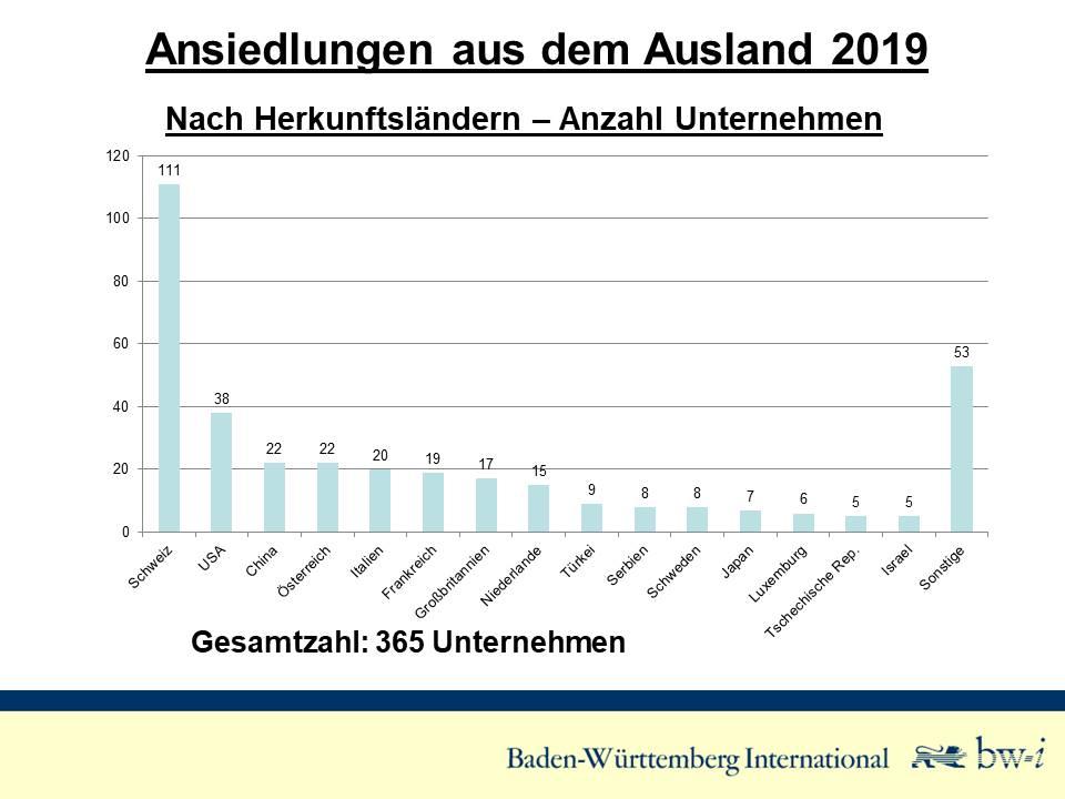Baden-Württemberg bleibt im Fokus ausländischer Investoren